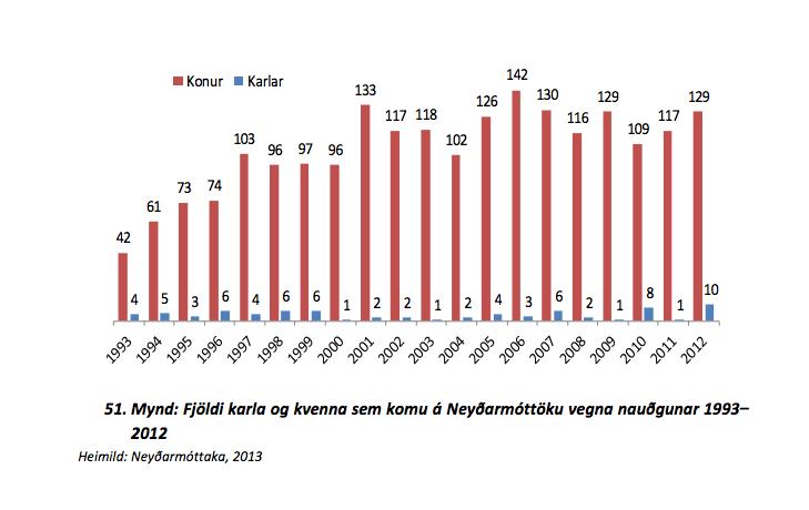 Fjöldi karla og kvenna á Neyðarmóttöku vegna nauðgunar 1993-2012