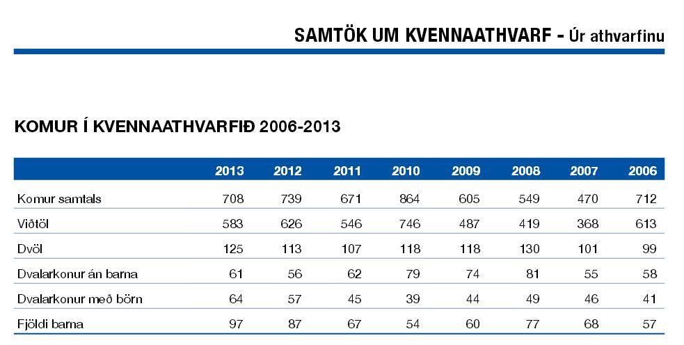 komur í kvennaathvarfið 2006-2013