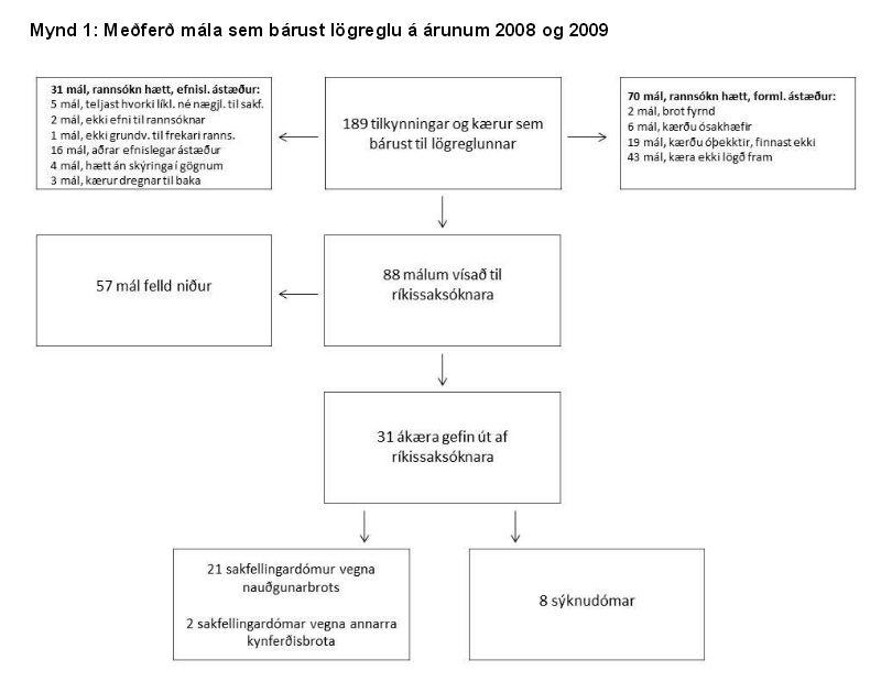 meðferð kynferðisafbrotamála 2008-2009